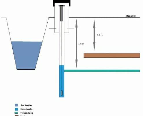 - Proefopstelling horizontale peilbuizen in Kortrijk Portengen
